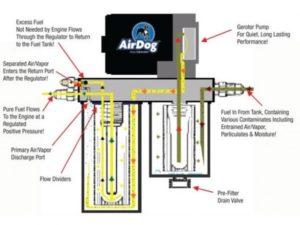 AirDog II-4G Fuel Air Separation System DF-165 GPH (A6SABF493) 2003-2007 6.0L